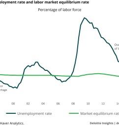 unemployment rate and labor market equilibrium rate [ 2000 x 1440 Pixel ]