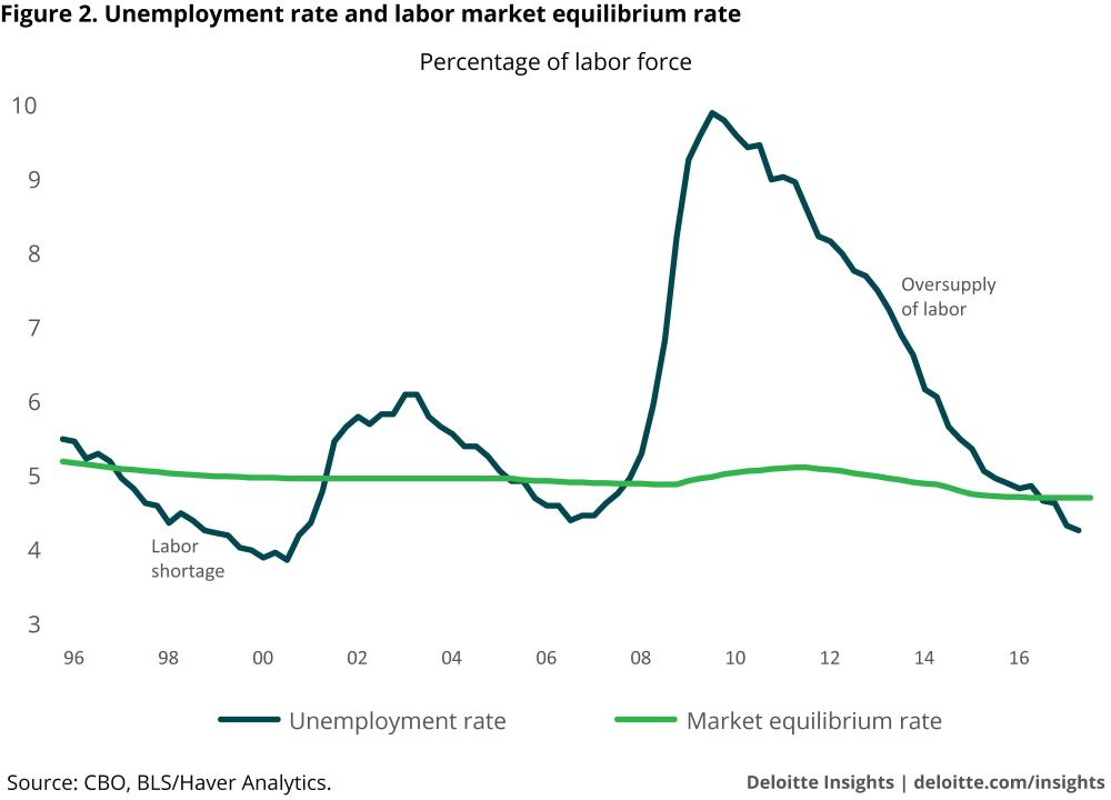medium resolution of unemployment rate and labor market equilibrium rate