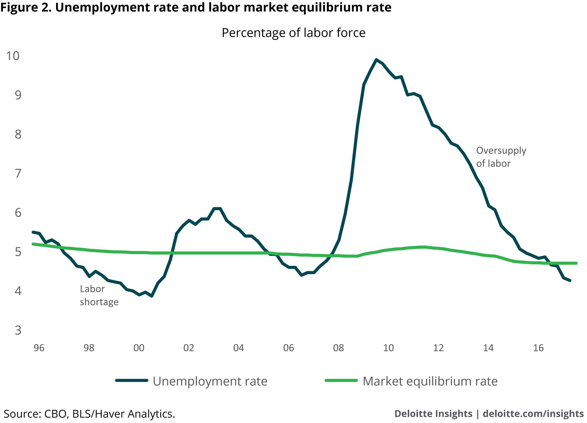 hight resolution of unemployment rate and labor market equilibrium rate