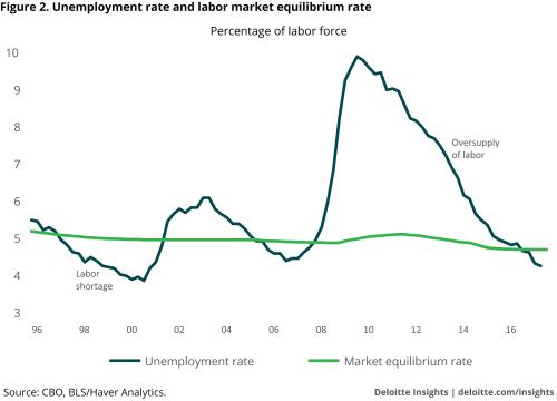 small resolution of unemployment rate and labor market equilibrium rate