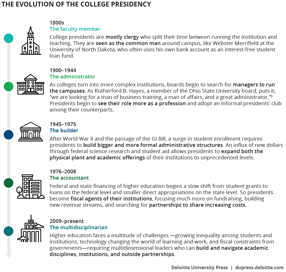 The Future Of Higher Education Leadership | Deloitte Insights.
