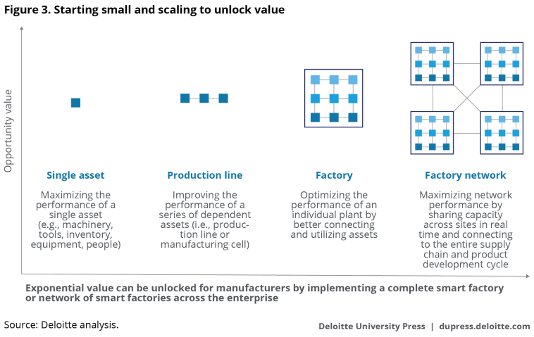 Starting small and scaling to unlock value