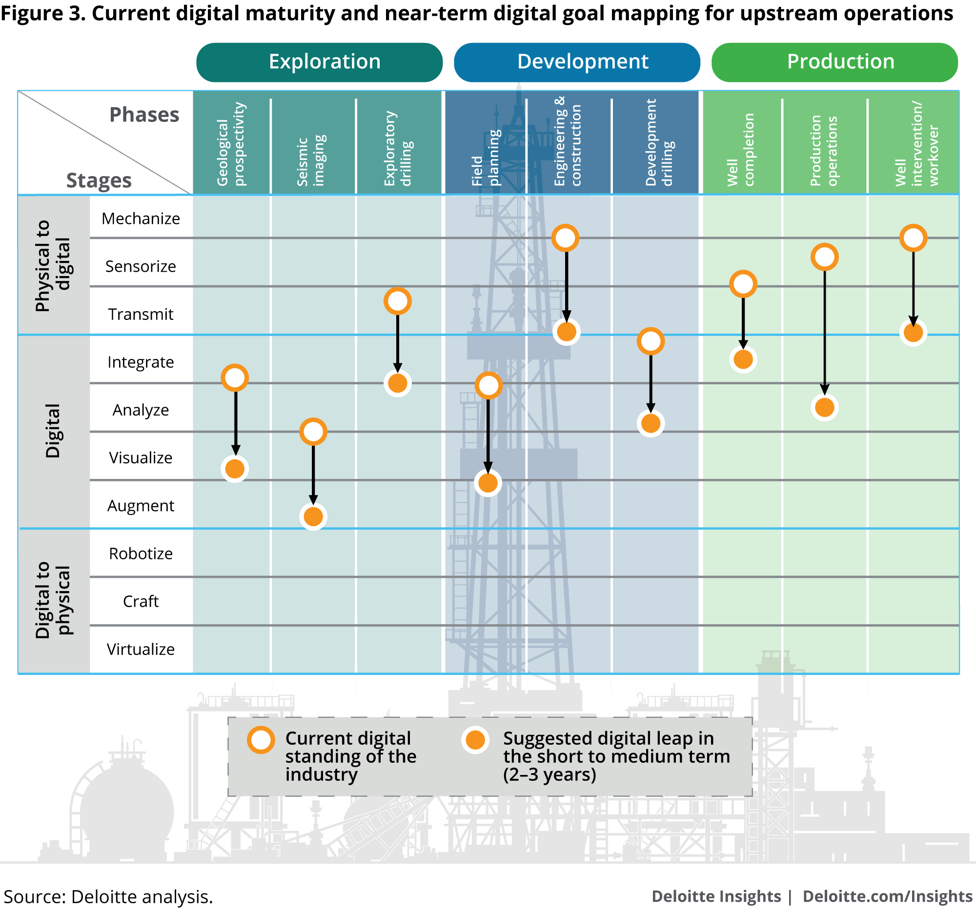 hight resolution of current digital maturity and near term digital goal mapping for upstream operations
