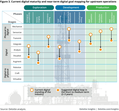 small resolution of current digital maturity and near term digital goal mapping for upstream operations