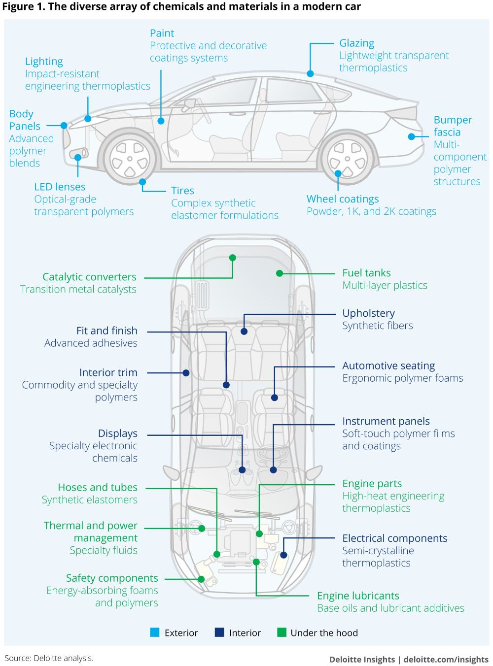 medium resolution of the diverse array of chemicals and materials in a modern car