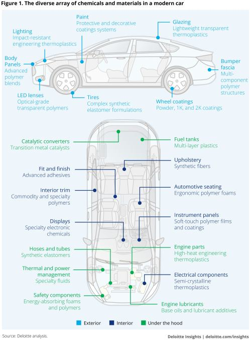 small resolution of the diverse array of chemicals and materials in a modern car