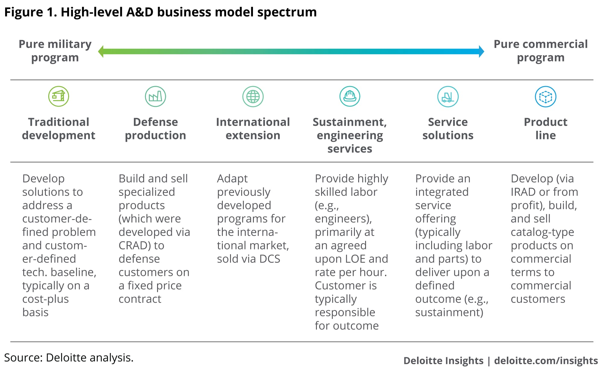 Business Model Compatibility In A D Industry Deals Deloitte Insights