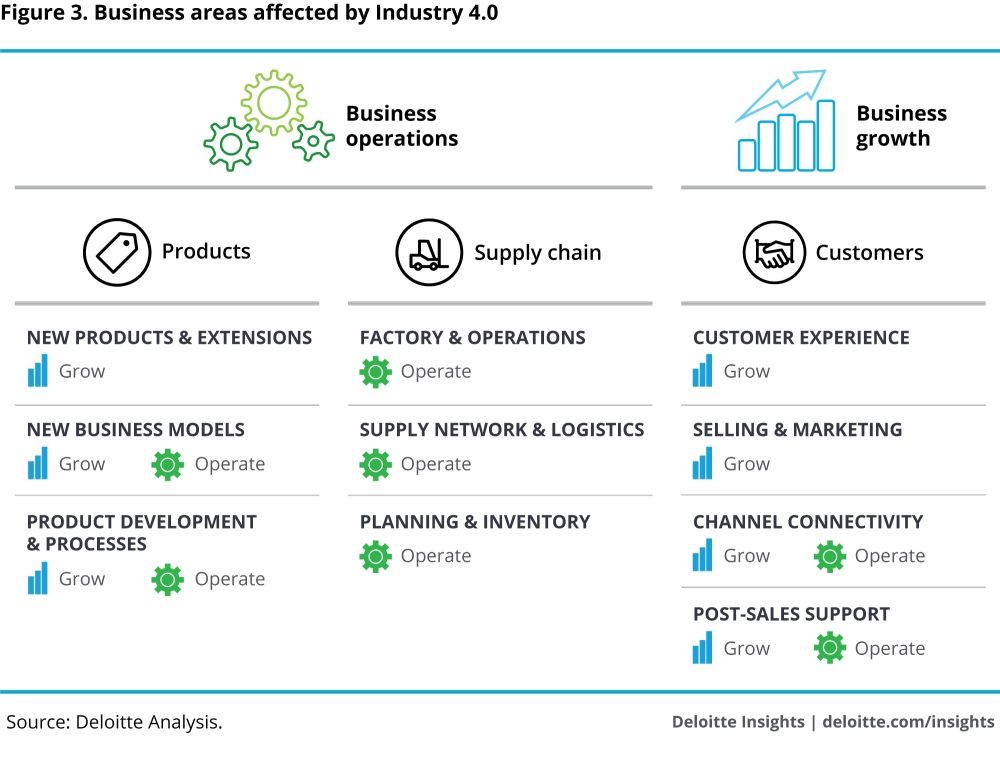 medium resolution of business areas affected by industry 4 0