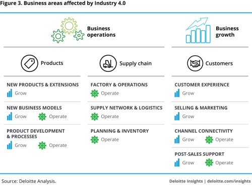 small resolution of business areas affected by industry 4 0
