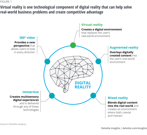 small resolution of virtual reality is one technological component of digital reality that can help solve real world