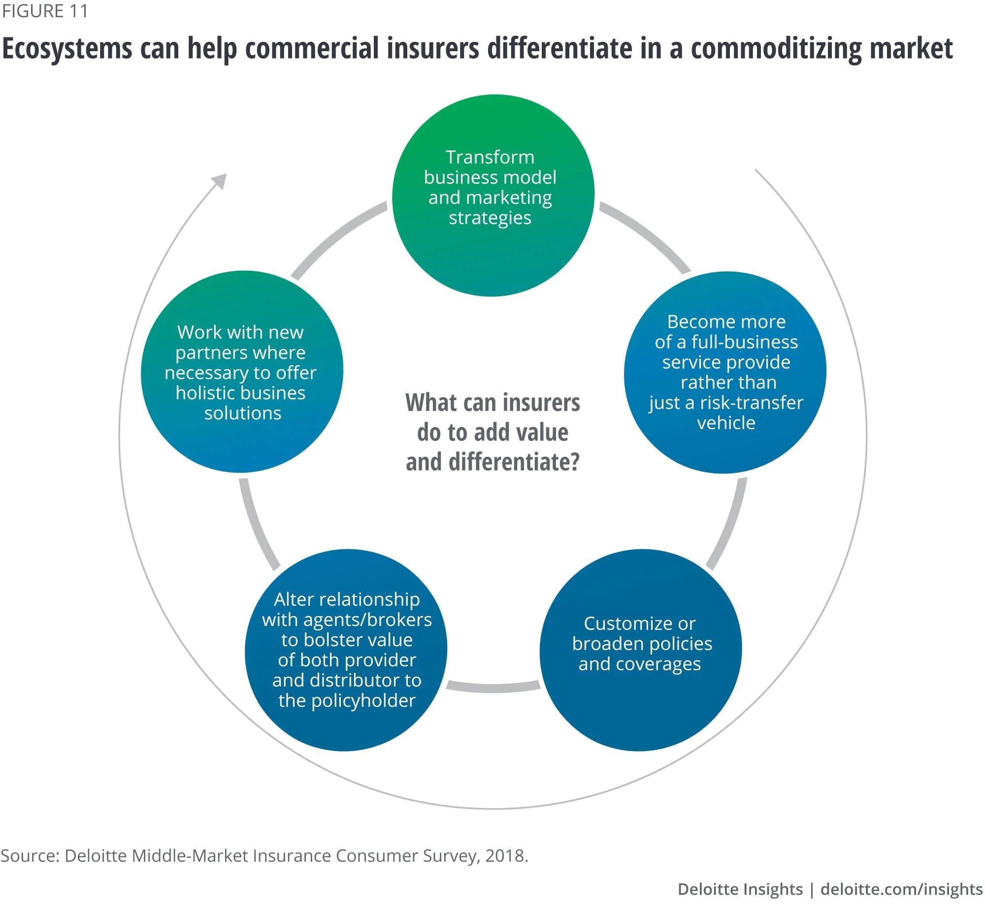 2020 insurance industry outlook   Deloitte Insights