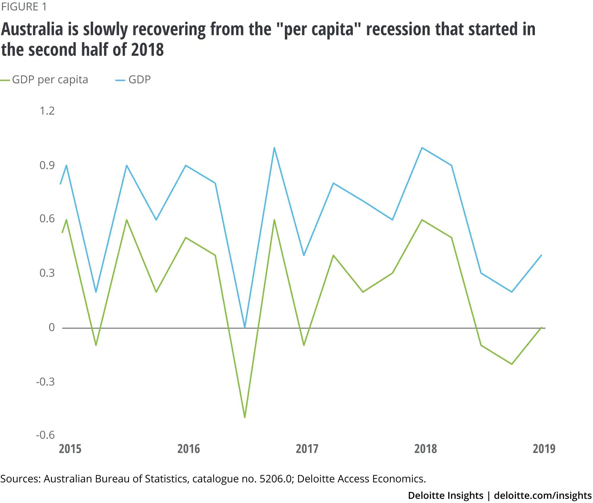 Australia Economic Outlook | Deloitte Insights