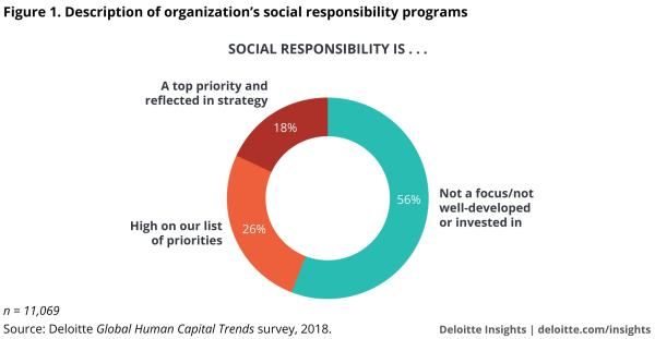 Corporate Citizenship And Social Impact Deloitte Insights