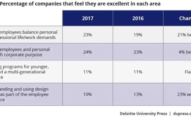 Deloitte Employee Email Directory Best Employee 2019