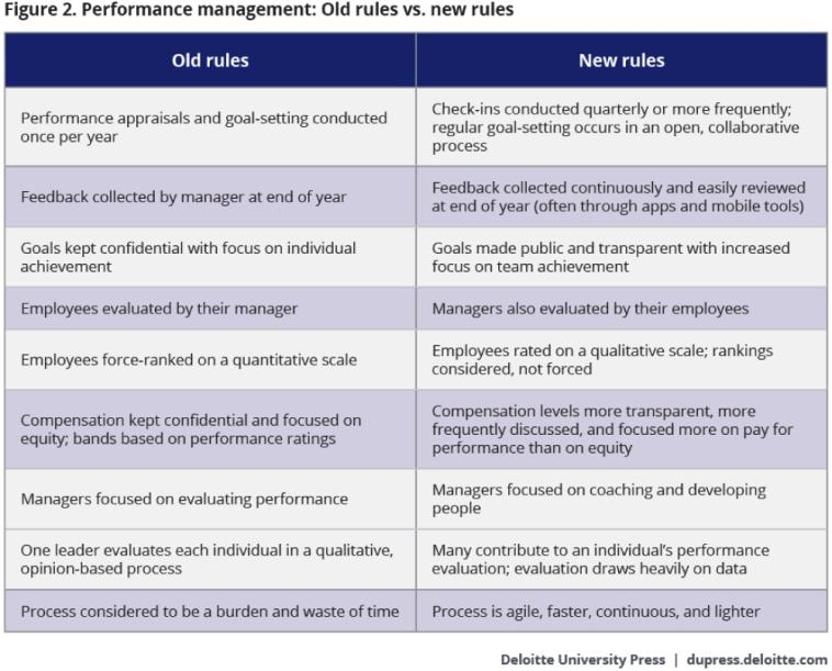 Performance management: Old rules vs. new rules