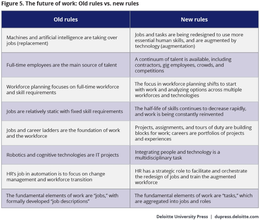 The changing nature of work and the future workforce