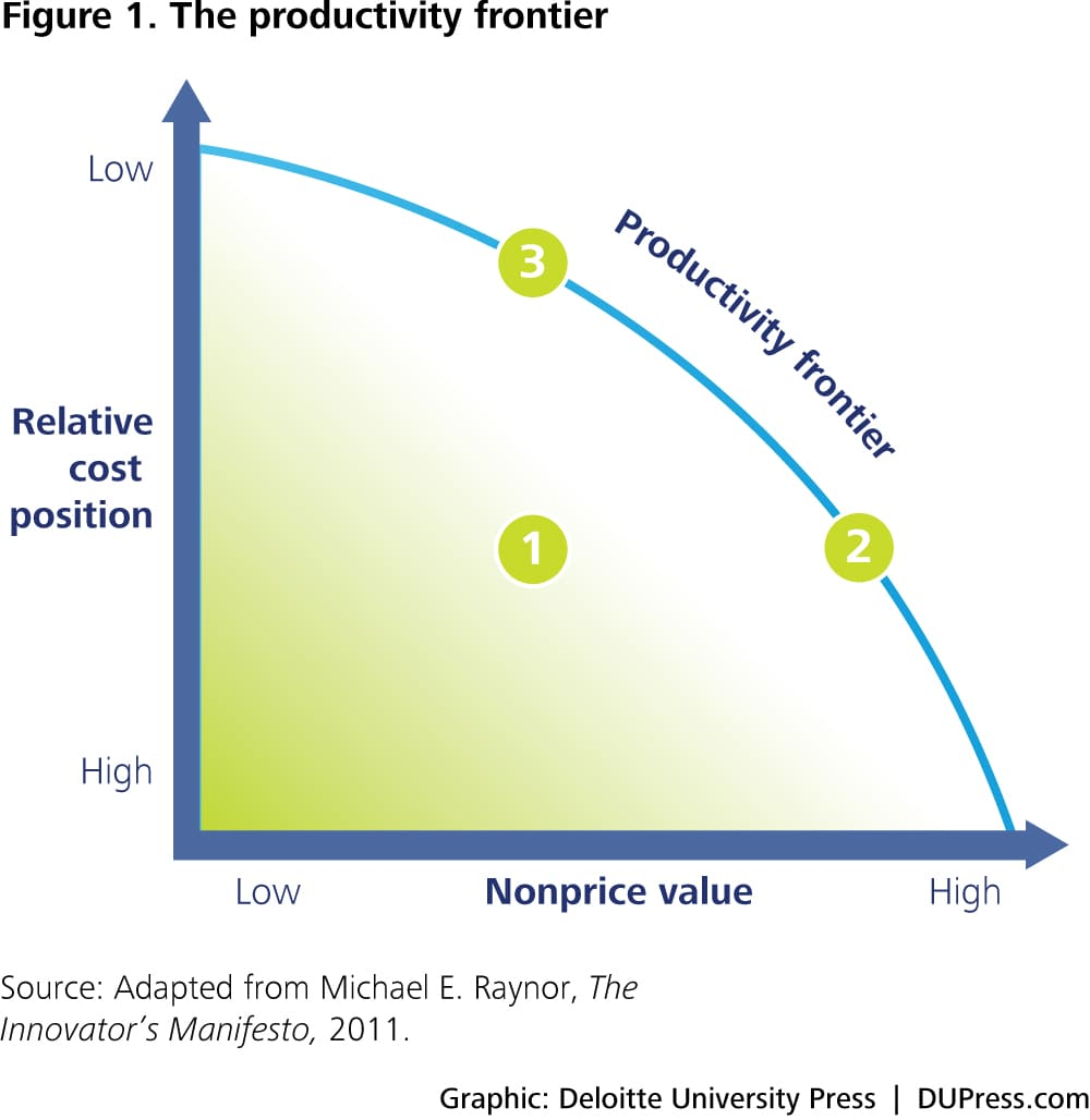 hight resolution of er 2989 figure 1 the productivity frontier