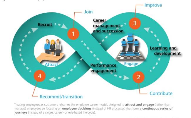 Treating Employees As Customers In Government Deloitte
