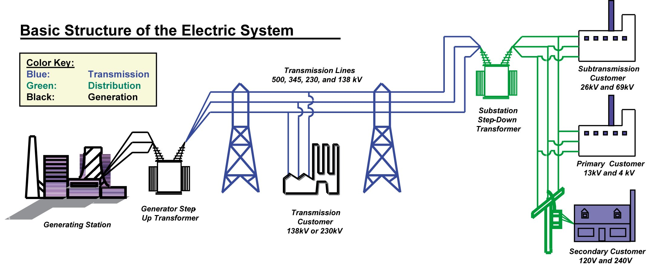 house electrical wiring diagram in india 4 wire z wave thermostat ultra-high voltage transmission (uhv) - a new way to move power emerson automation experts ...