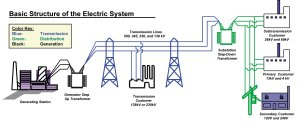 UltraHigh Voltage Transmission (UHV)  A New Way to Move Power  Emerson Automation Experts