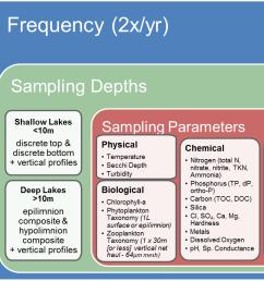 lake sampling strategy diagram [ 1300 x 788 Pixel ]