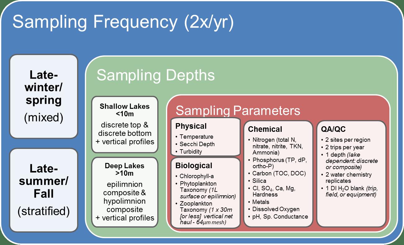 hight resolution of lake sampling strategy diagram