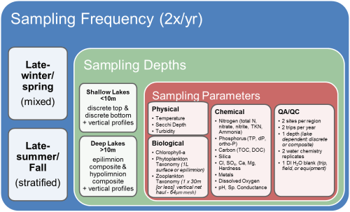 small resolution of lake sampling strategy diagram