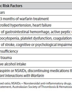 Table risk factors for bleeding complications of anticoagulation therapy also warfarin management province british columbia rh www bc
