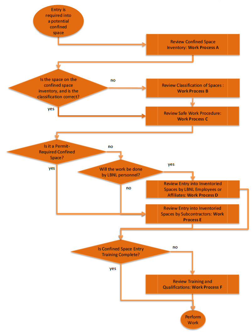 hight resolution of confined space flowchart