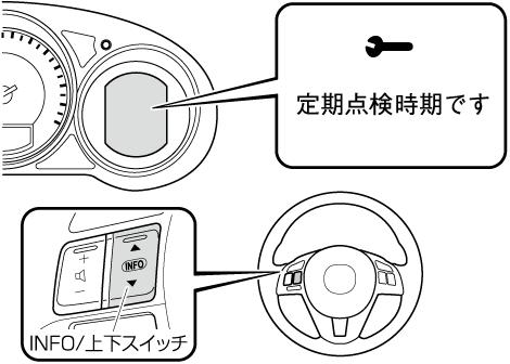 メンテナンスモニターの設定方法や表示内容は、メンテナンスモニターを参照してください。
