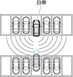 車両が斜めに駐車されているとき