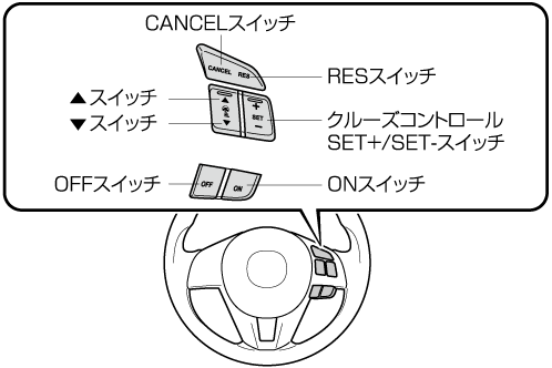 ONスイッチを押すと速度の設定や追従走行時の車間距離の設定ができる状態になり、マツダレーダークルーズコントロール