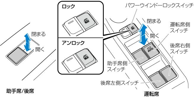 助手席、後席の窓ガラスは運転席ドアにあるパワーウインドーロックスイッチをアンロックの位置にしているとき開閉できます。