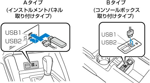 USB端子の位置は車種により異なります。