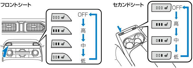 次のような方がご使用になる場合は、熱すぎたり、低温やけどを起こしたりするおそれがありますので、十分注意してください。