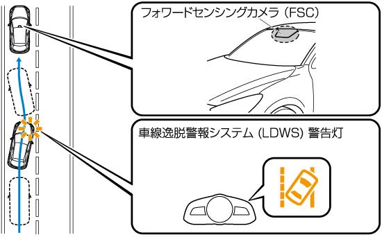 次のような状況のときは、車線逸脱警報システム (LDWS) を使わない。