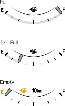 電源ポジションがONのとき、燃料の残量を示します。