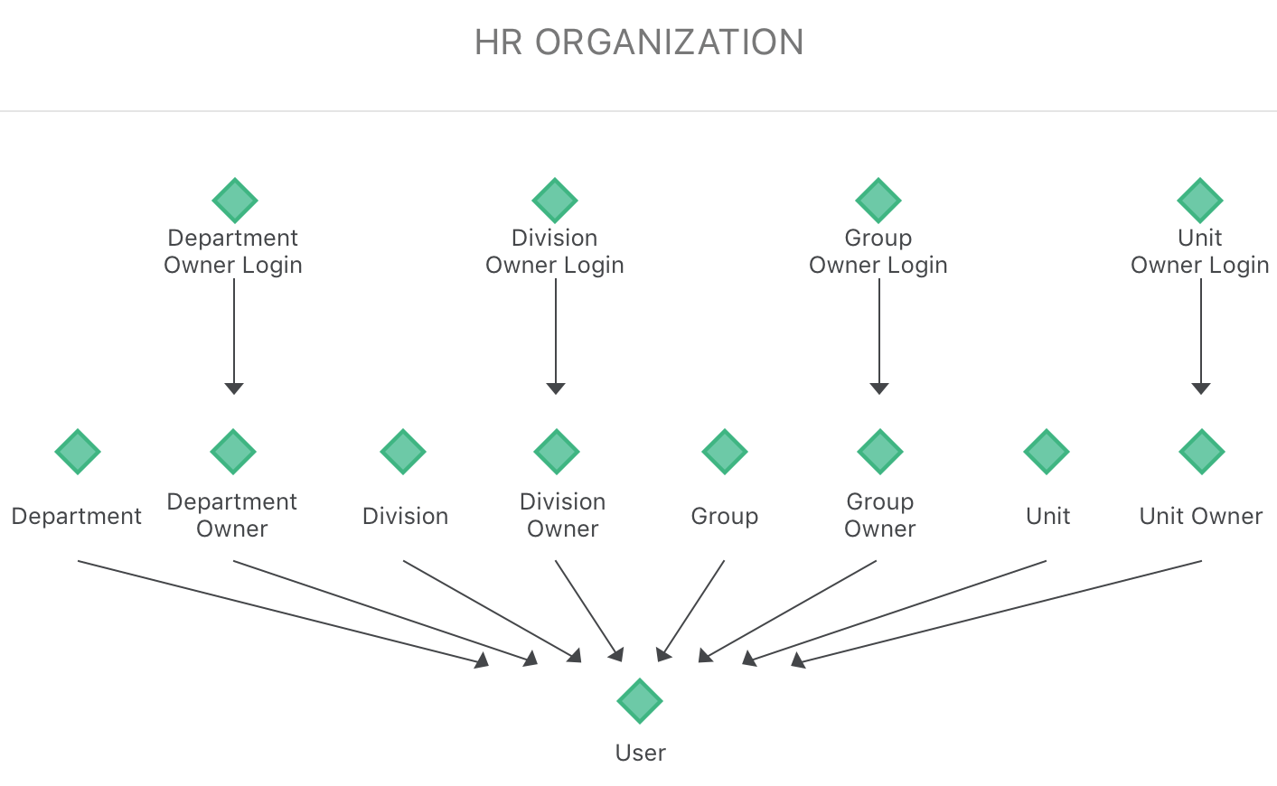 Import an Organizational Hierarchy