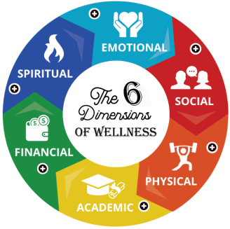 The 6 Dimensions of Wellness include the following areas: Emotional, Social, Physical, Academic, Financial, and Spiritual
