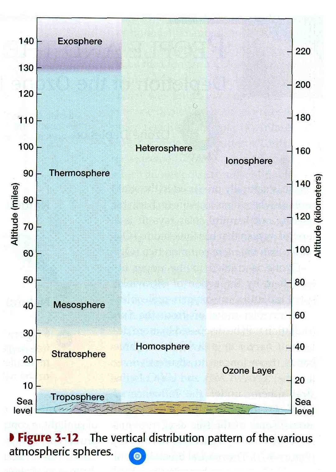hight resolution of structure of the atmosphere complete diagram