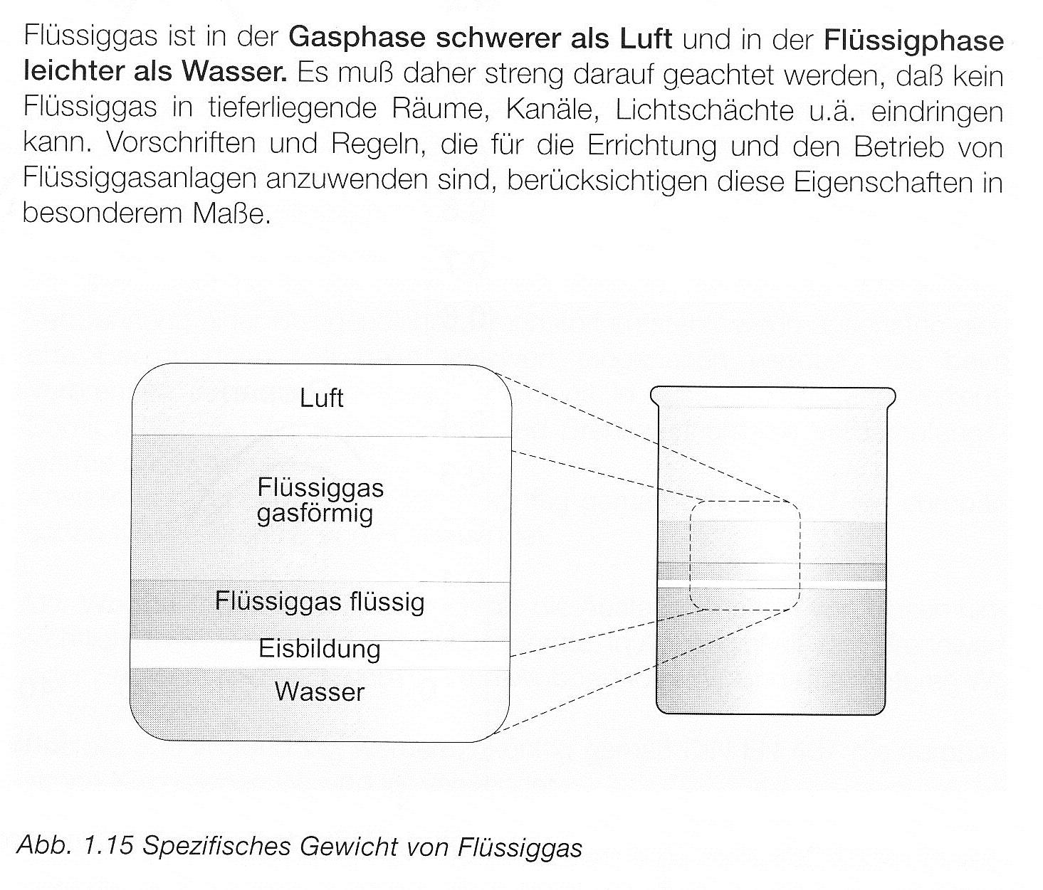 Flüssiggas Druckminderer Friert Ein - Elektrisch Beheizen