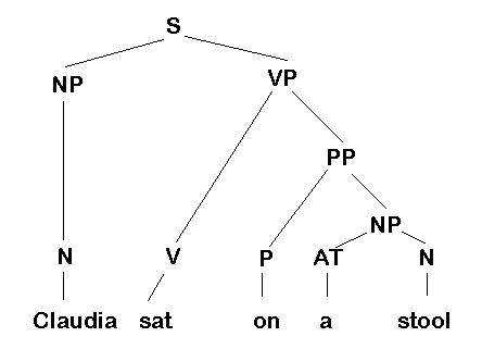 diagram prepositional phrases kicker comp 12 wiring parsing