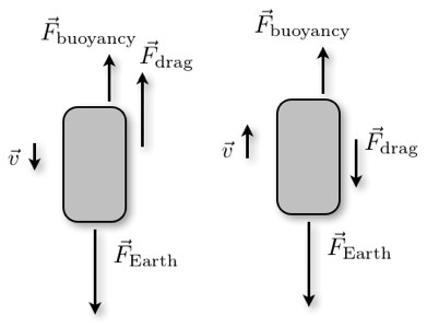 Charge of an Electron
