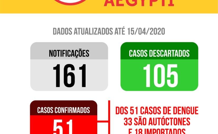 51 CASOS DE DENGUE SÃO CONFIRMADOS EM TATUÍ NESTE ANO  E PREFEITURA REFORÇA ORIENTAÇÕES EM TODOS OS BAIRROS