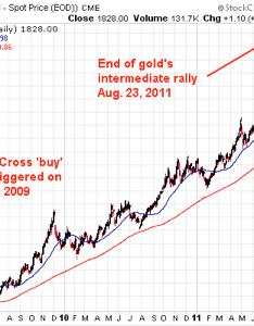 golden cross signal suggests gold price also rh thestockmarketwatch