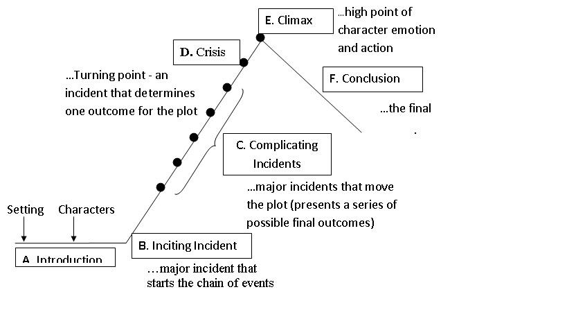 lord of the flies plot diagram sony cdx gt240 wiring homework help nyc doe department best custom paper writing elements literary essay
