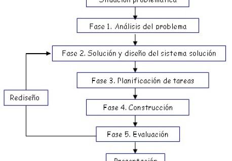 https://i0.wp.com/www3.gobiernodecanarias.org/medusa/ecoblog/jrodalb/files/2012/12/Metodo_proyectos.jpg?resize=458%2C318