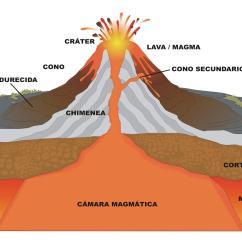 Stratovolcano Diagram With Labels Tekonsha Primus Iq Brake Controller Wiring Elaboración De Maquetas Del Interior Terrestre Placas
