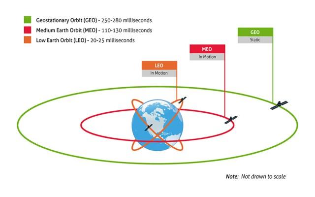 medium-earth-orbit-latency