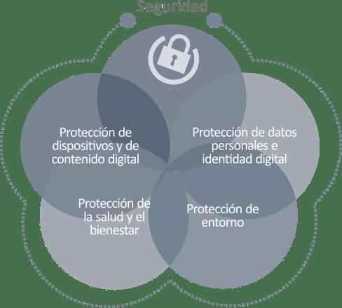 área De Competencia 4 Seguridad Competencia Digital Docente